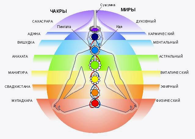 yoga - chakra1